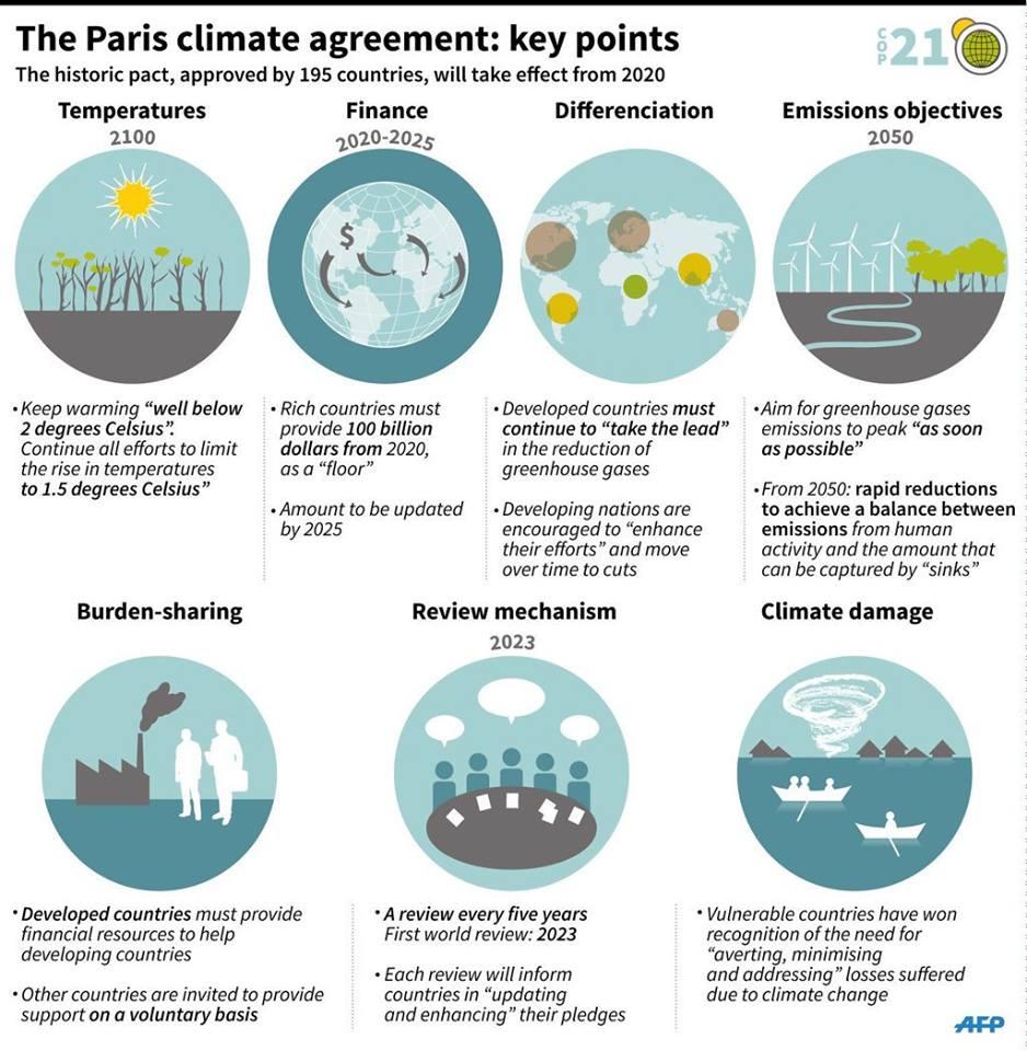 COP21 Infographic